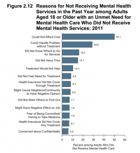 cost of mental health care